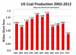 US_Coal_Production_2002-2012