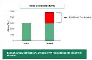 Tensión Demanda sobre Oferta de carbón en la India