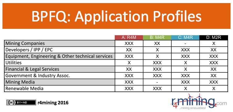 12-application-profiles