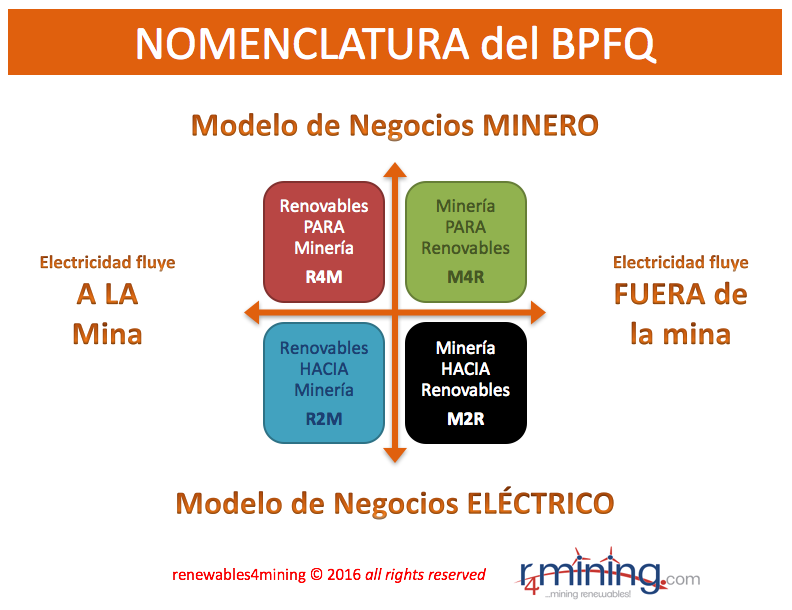 3-nomenclatura
