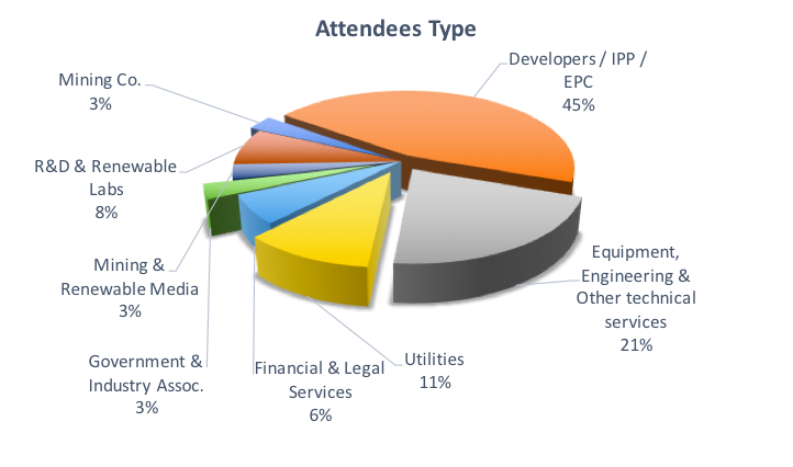 attendees-type