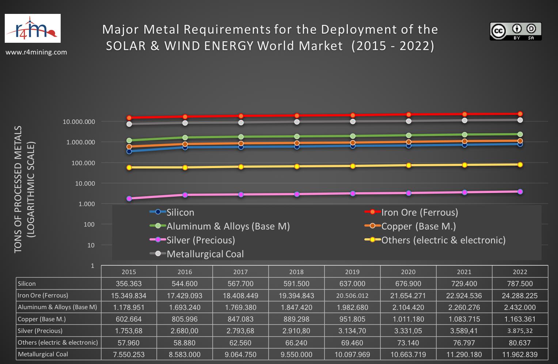 9 de 20 Metals Solar and Wind