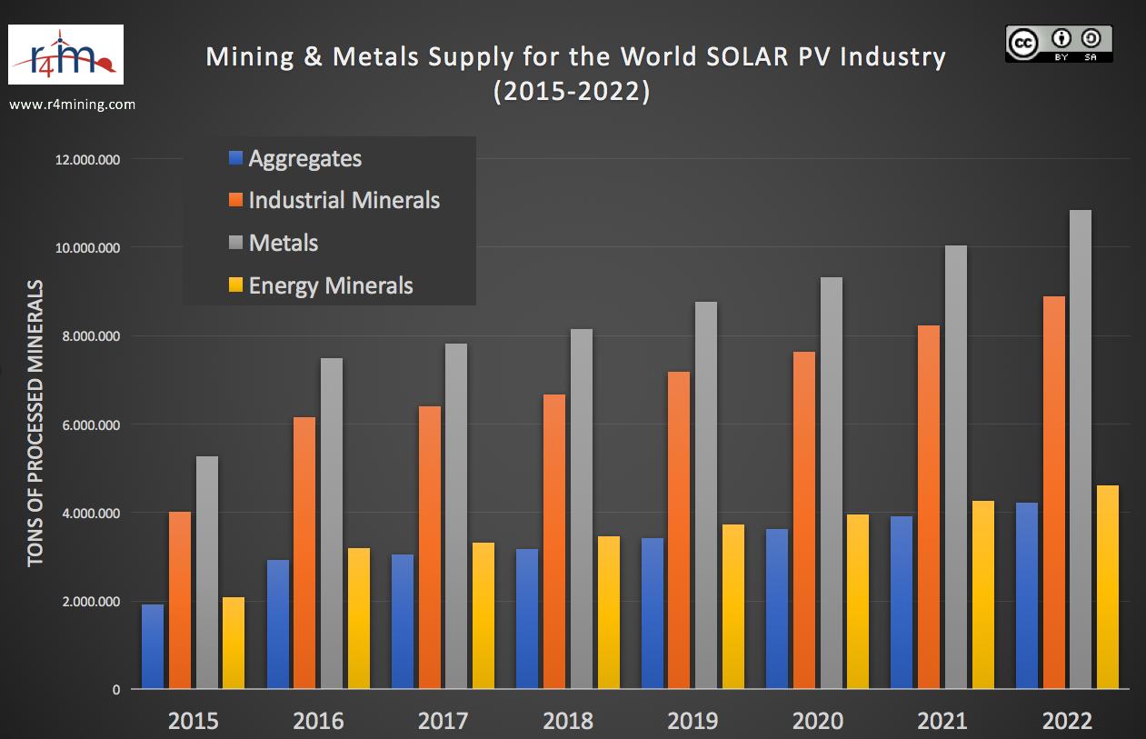 Solar Min Metals 4 de 20
